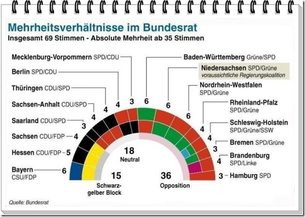 Bundesrat2013
